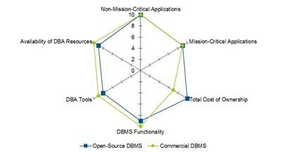 grafik open source dbms