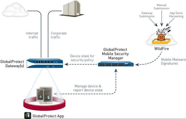 grafik paloalto networks gobalprotect