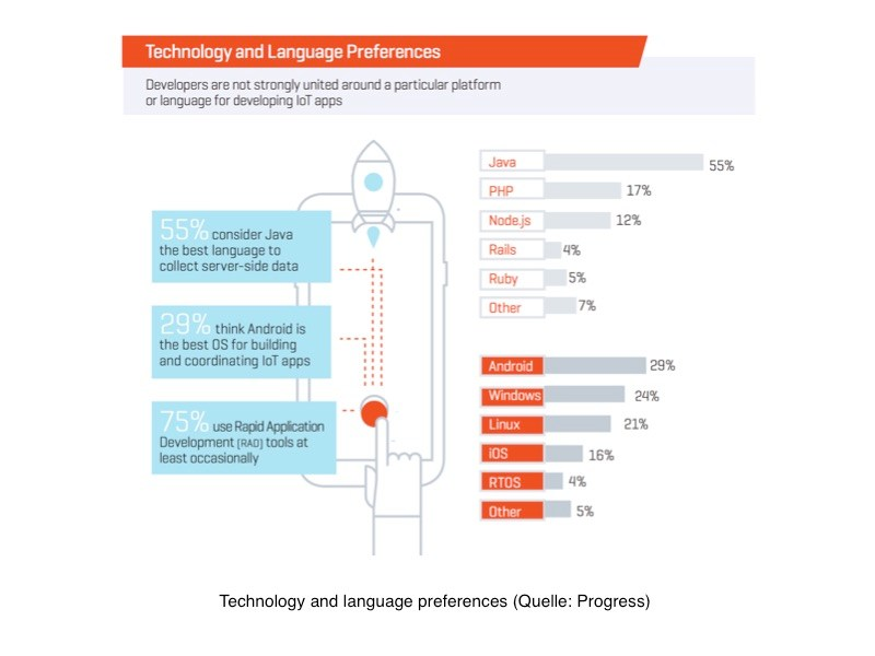 grafik progress iot technology and language