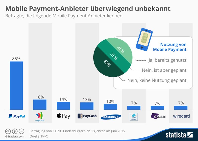 grafik pwc statista mobile payment anbieter