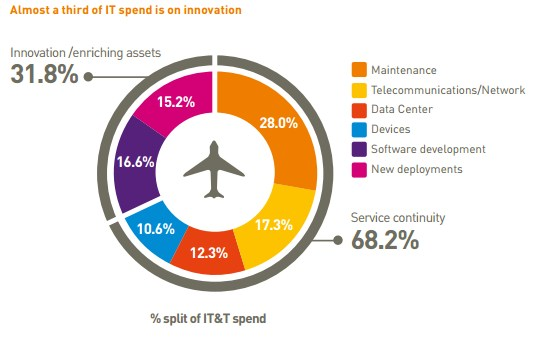 grafik sita it spend innovation