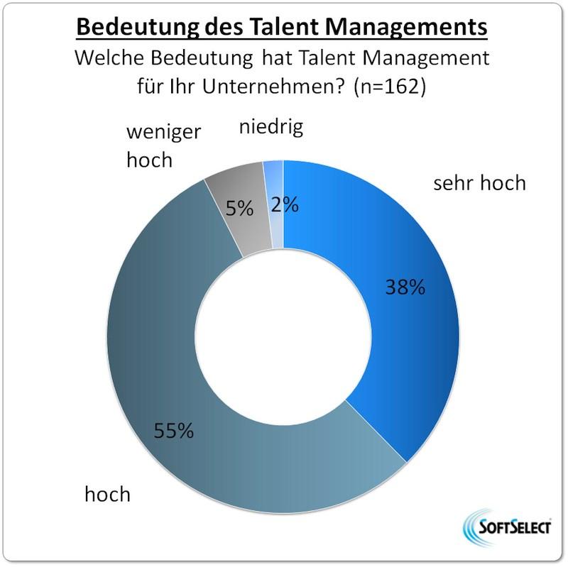 grafik softselect talent management bedeutung