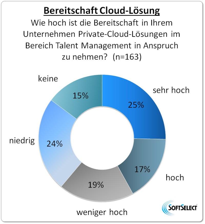 grafik softselect talent management cloud