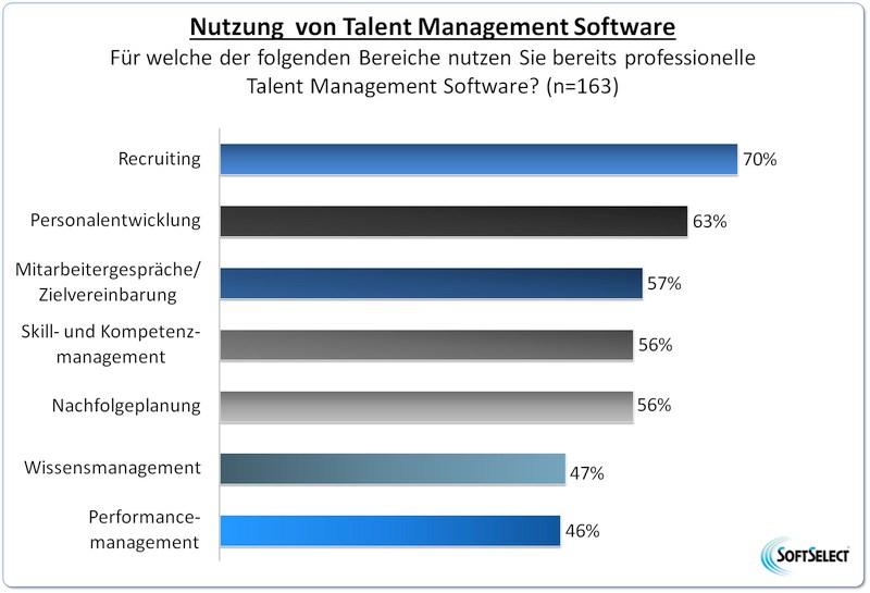 grafik softselect talent management nutzung