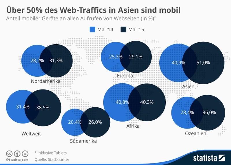 grafik statcounter statista web traffic mobil