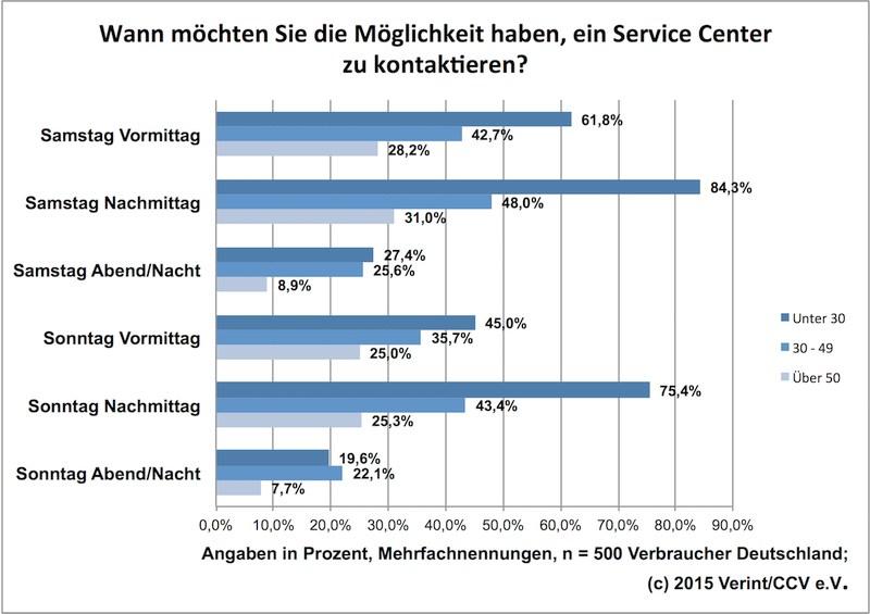grafik verint ccv servicezeiten wochenende