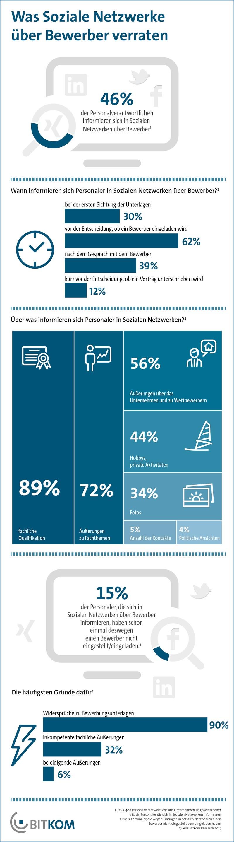 infografik bitkom bewerber soziale netzwerke