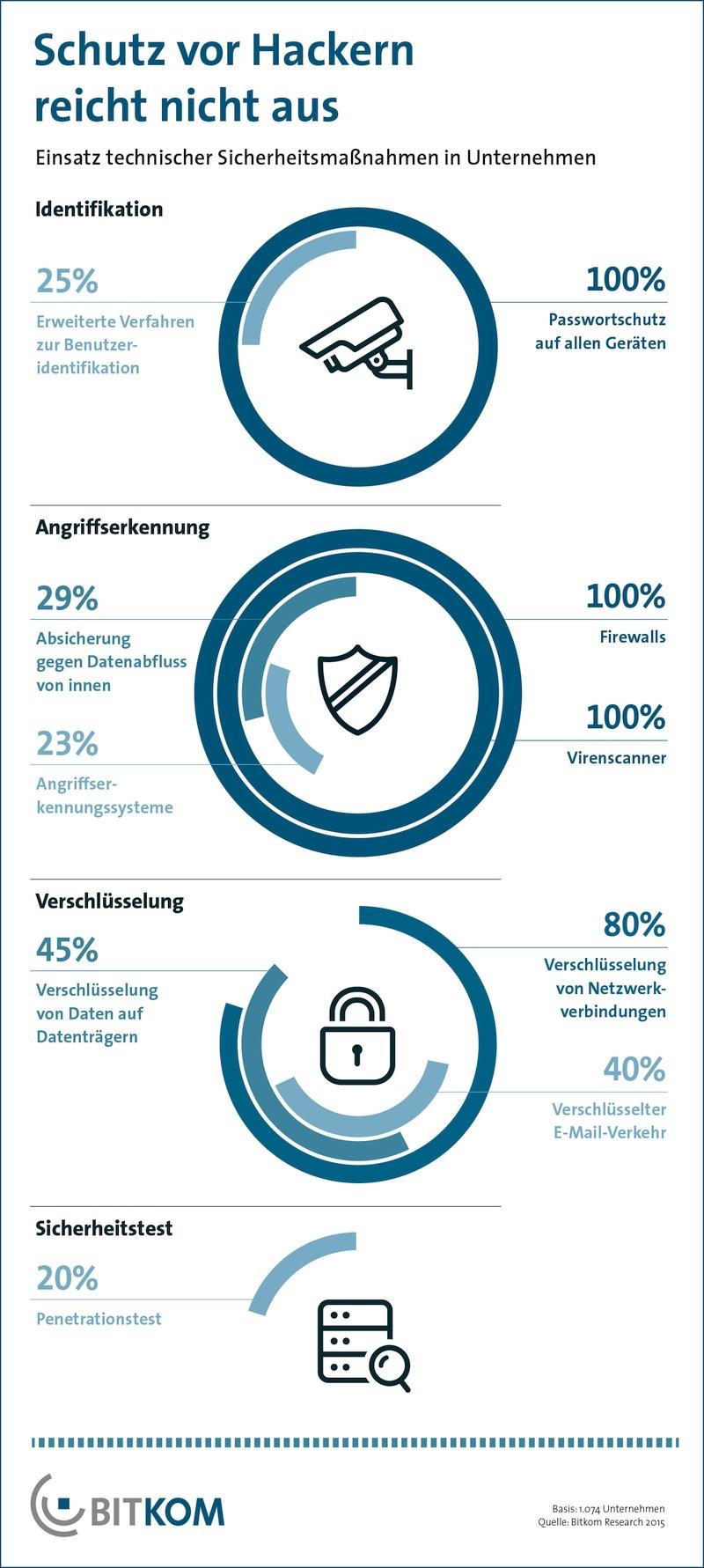infografik bitkom it-sicherheit schutz hacker