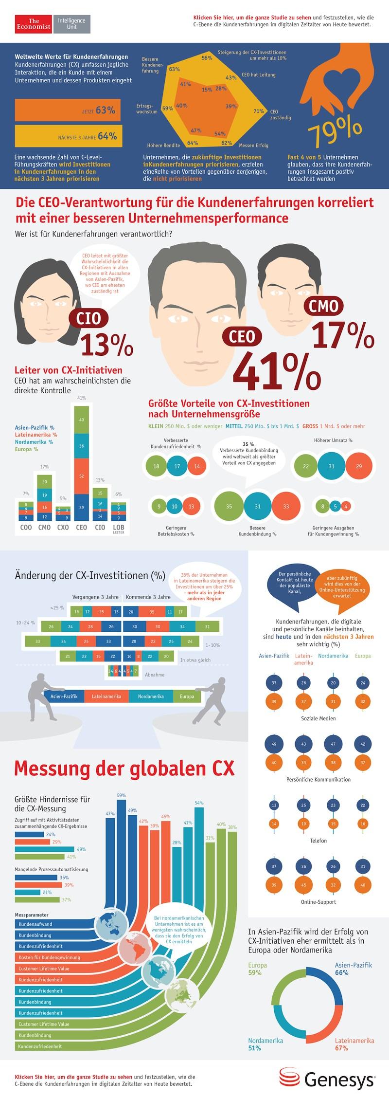 infografik economist genesys customer experience