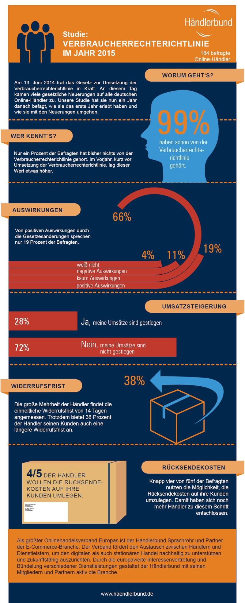 infografik händlerbund verbraucherrechterichtlinie