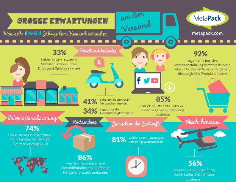 infografik metapack versand online-shops