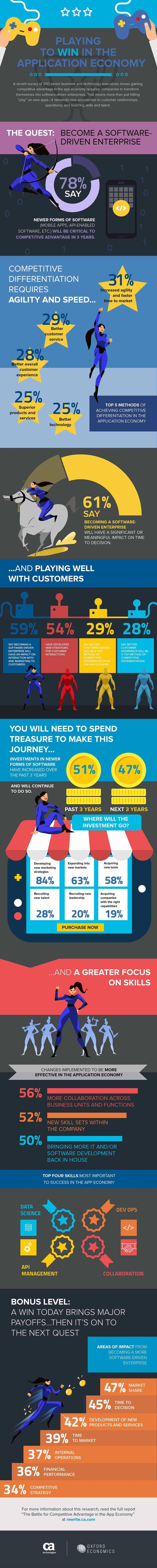 infografik oxford economy ca app economy