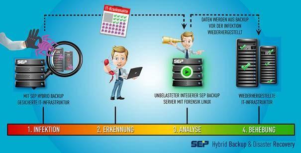 infografik sep backup dr