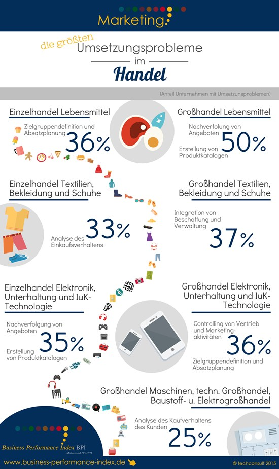 infografik techconsult marketing handel