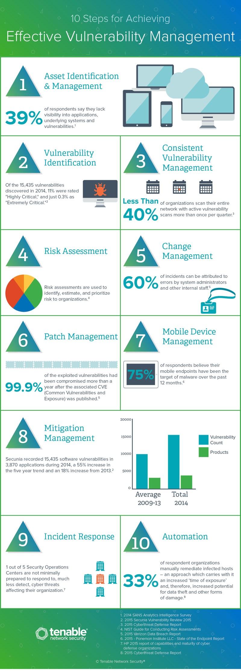 infografik tenable vulnerability management 10 steps