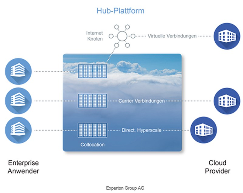 grafik experton cloud colocation hubs