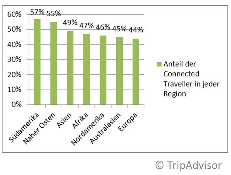 grafik tripadvisor connected traveller 1