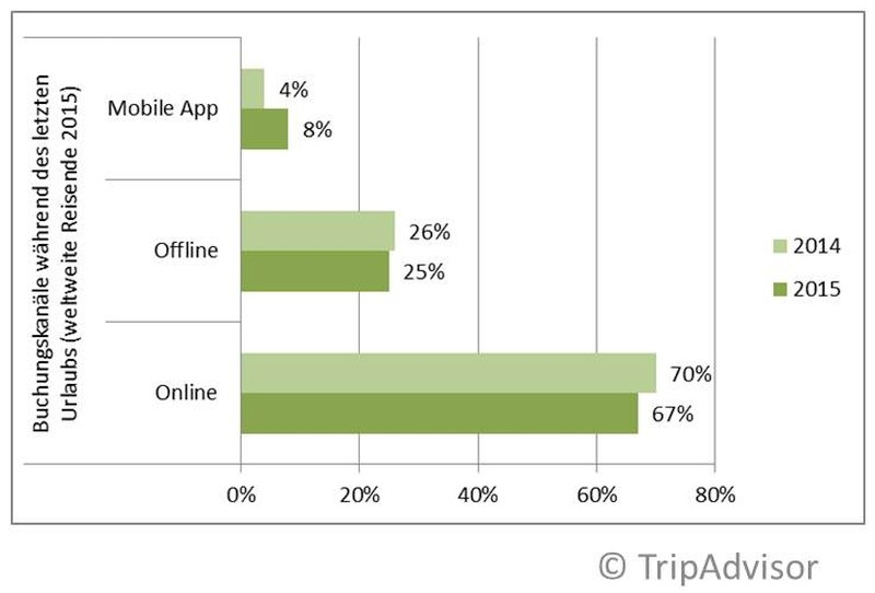 grafik tripadvisor connected traveller 2