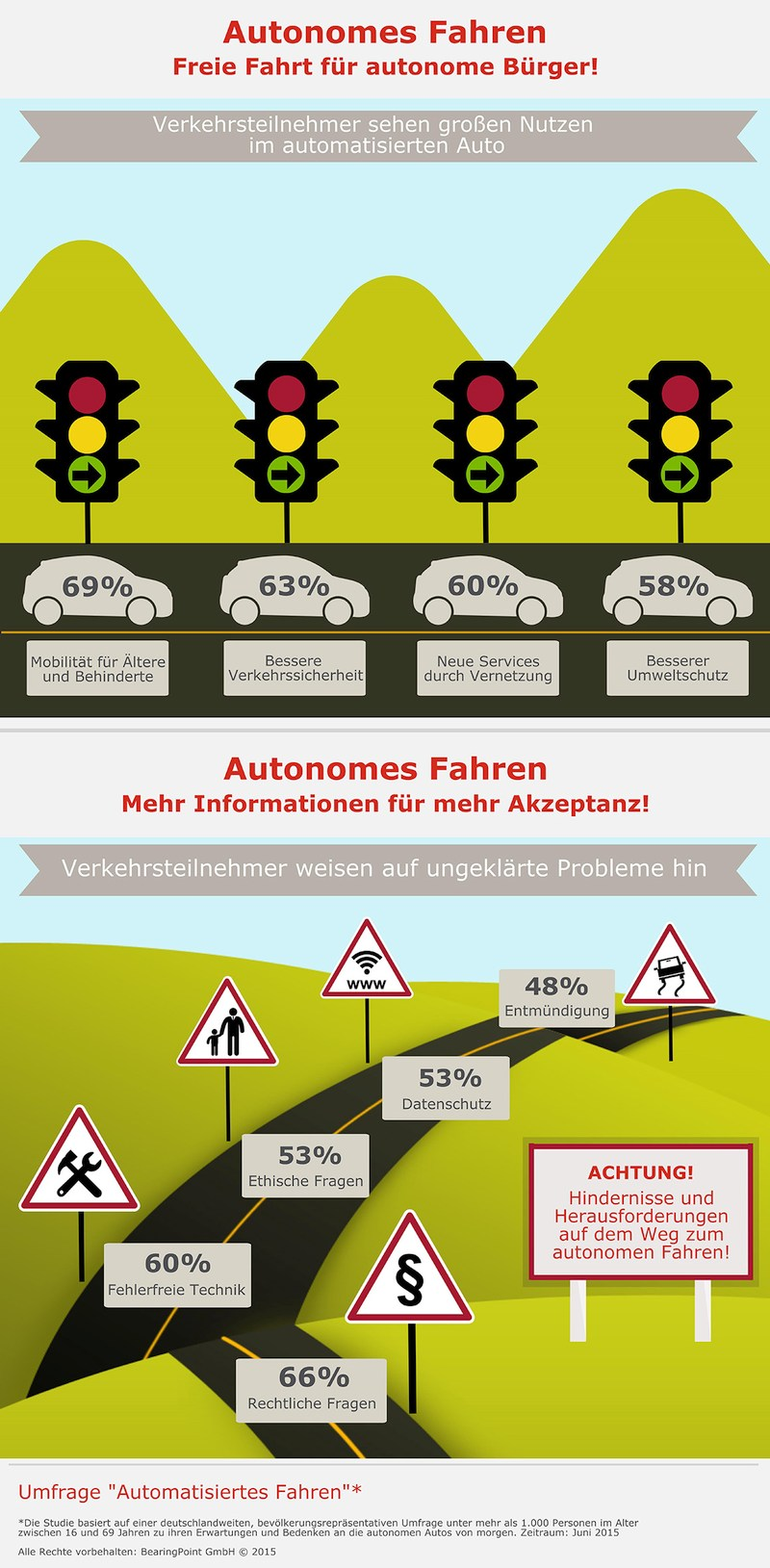infografik bearing point autonomes fahren