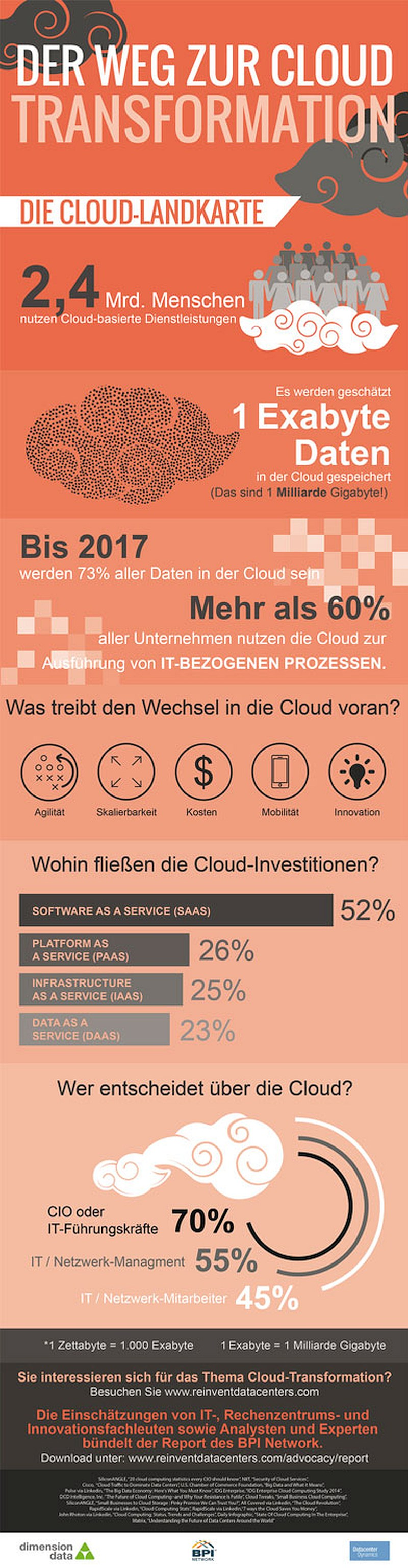 infografik dimension data cloud landkarte
