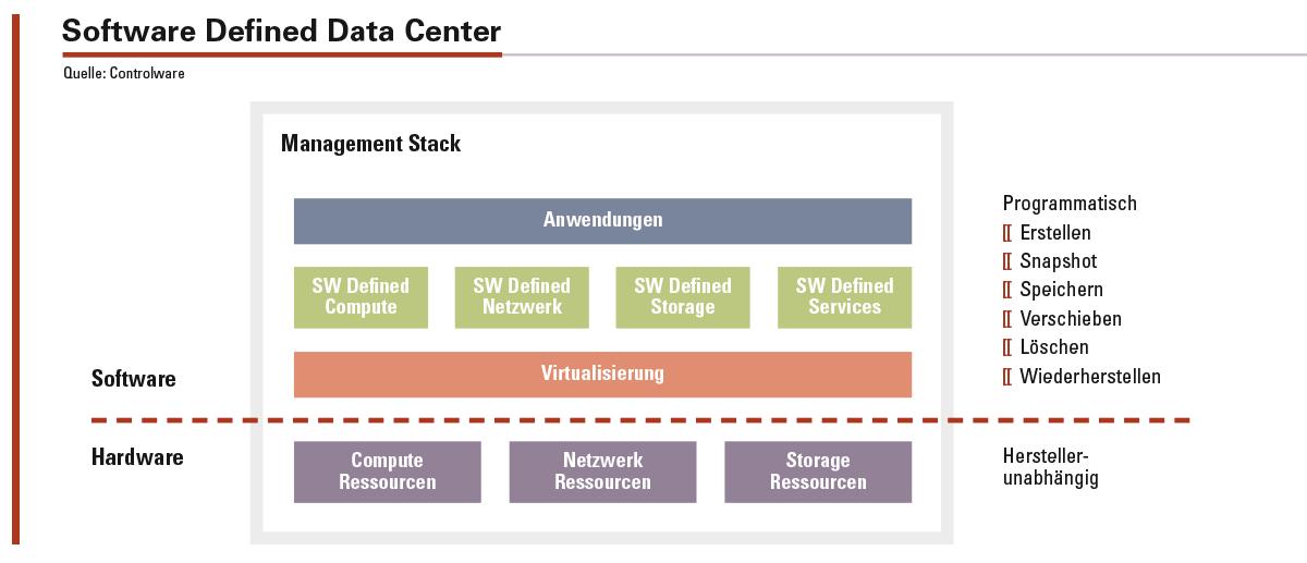 Abbildung 1: Schematische Darstellung der logischen Komponenten in einem Software Defined Data Center.