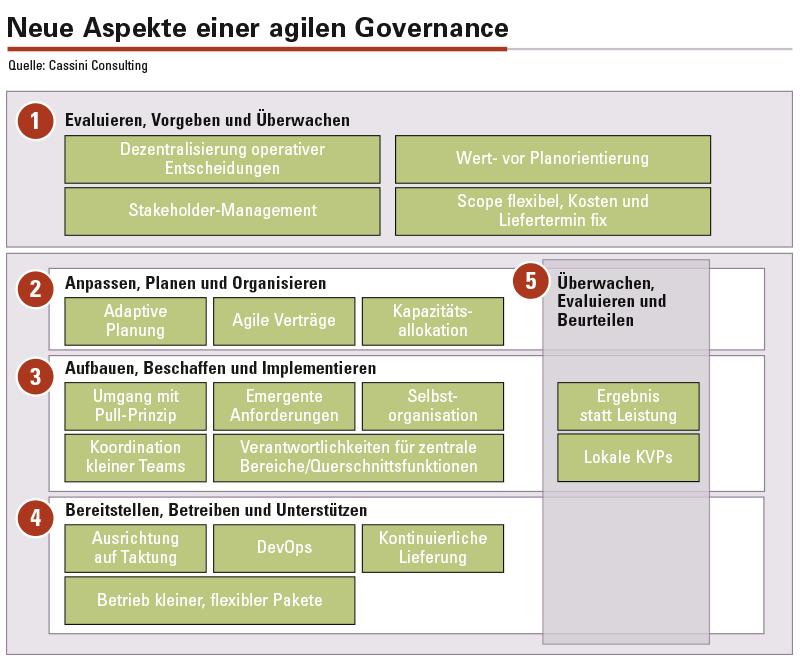 Abbildung 1: Diese fünf Aspekte sollte eine Governance in agilem Vorgehen berücksichtigen.