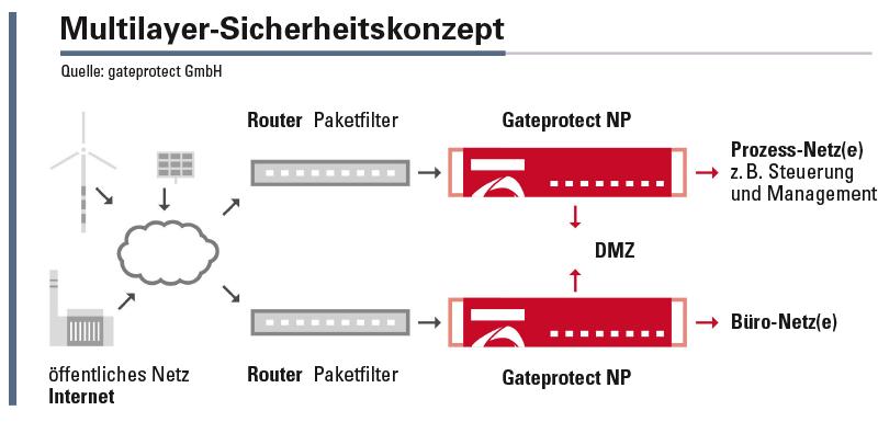 Aufbau eines Firewall-Konzepts mit kompletter Trennung von Prozess- und IT-Netzwerk.