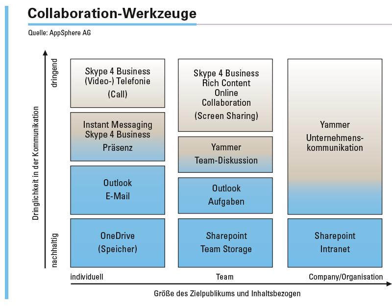 Abbildung 1: Einordnung der Collaboration-Werkzeuge mit Beispielen aus Microsoft Office 365.