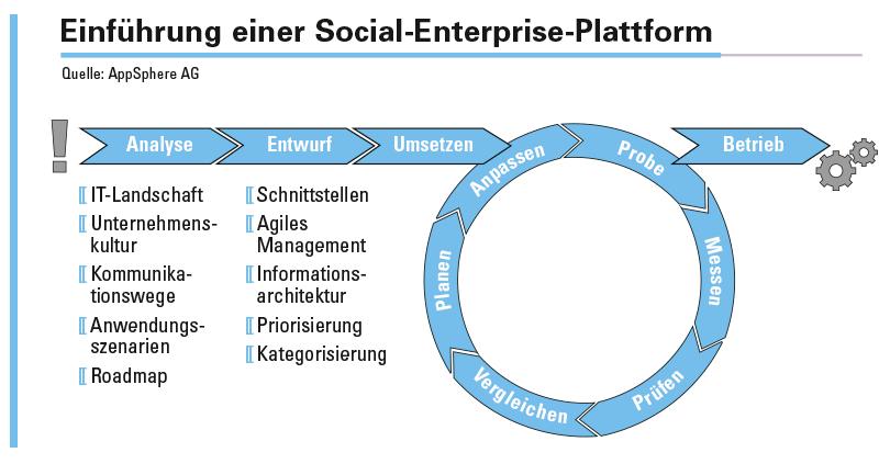 Abbildung 2: Phasenplan für die Einführung einer Social-Enterprise-Plattform nach SCM (School for Communication and Management)-Methode.