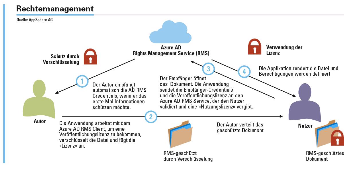 Abbildung 3: Dokumentenzentriertes Rechtemanagement für verteiltes Arbeiten am Beispiel von Microsoft.