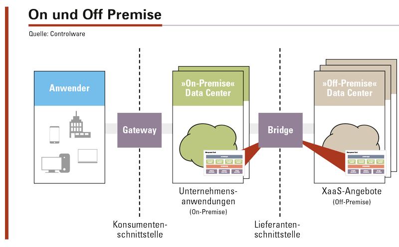 Abbildung 2: Mit Hilfe von »Bridge«-Technologien kann ein Teil der IT-Leistung in einem »Off-Premise«-Rechenzentrum erbracht werden.