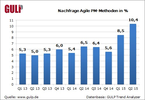 grafik gulp pm-methode nachfrage