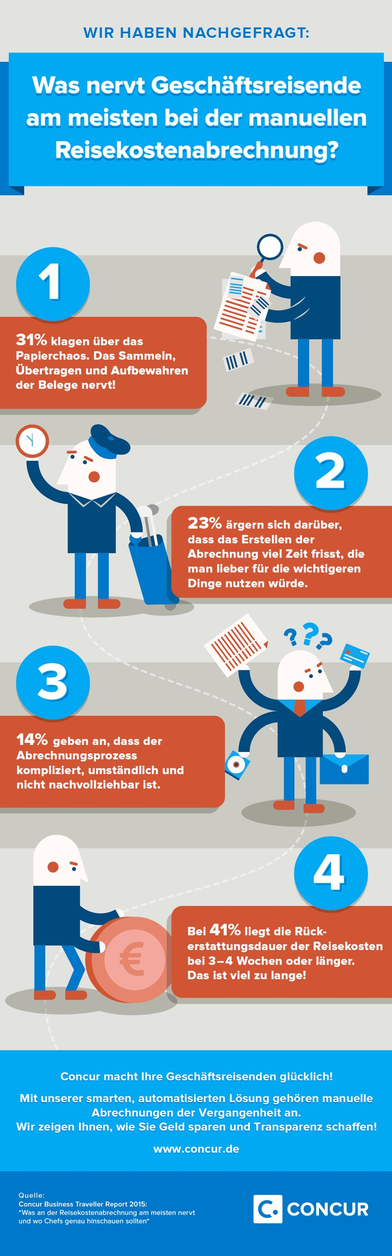 infografik concur business traveller report