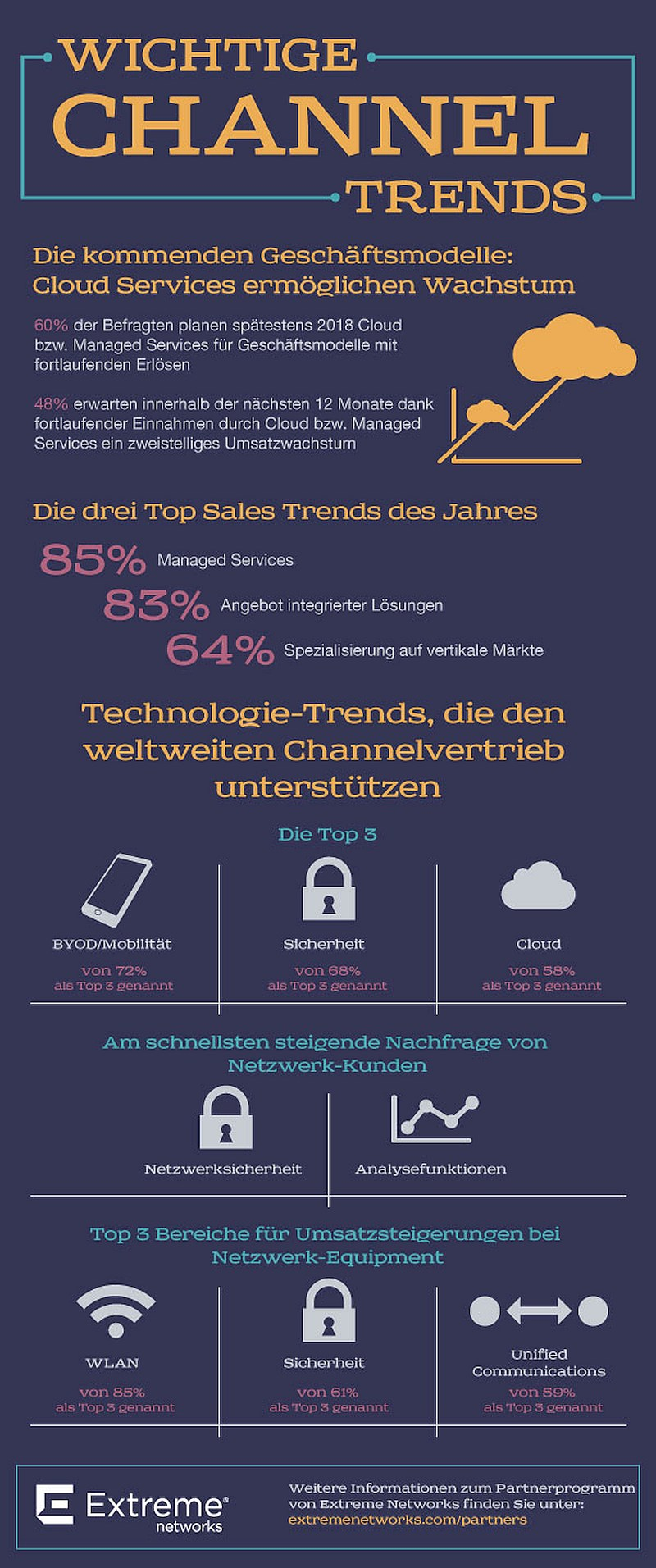 infografik extreme networks channel trends