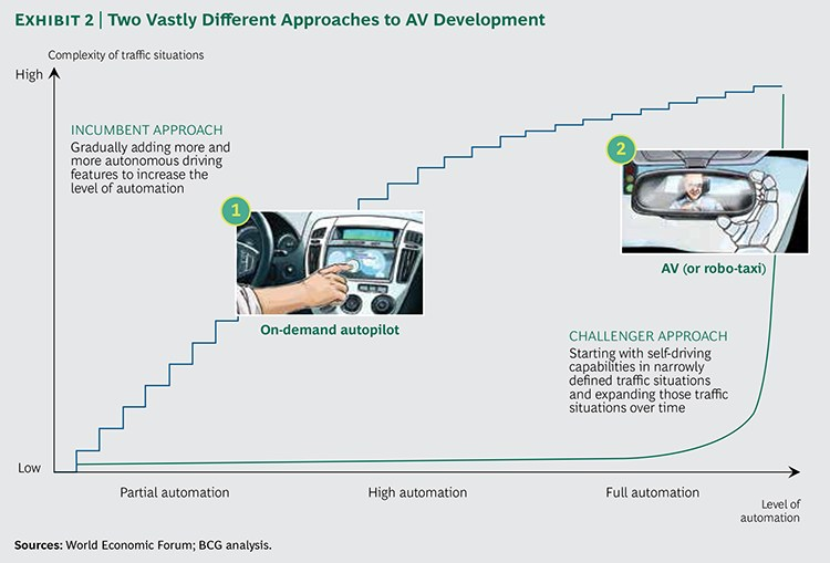 grafik bcg vehicle automation different approaches