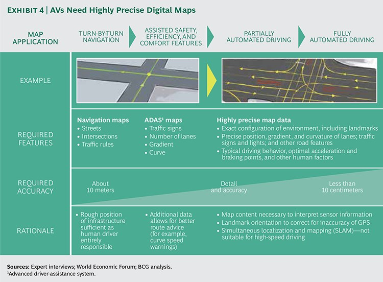 grafik bcg vehicle automation highly precise maps