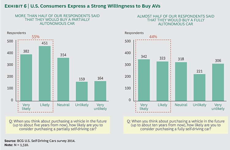 grafik bcg vehicle automation willingness to buy
