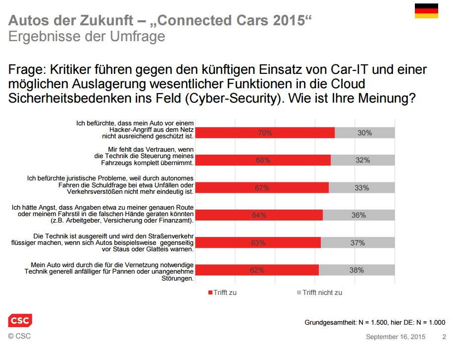 grafik csc connected cars umfrage