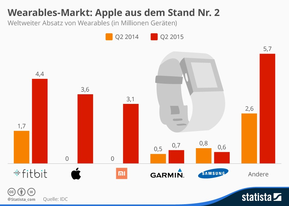 grafik idc statista wearables markt