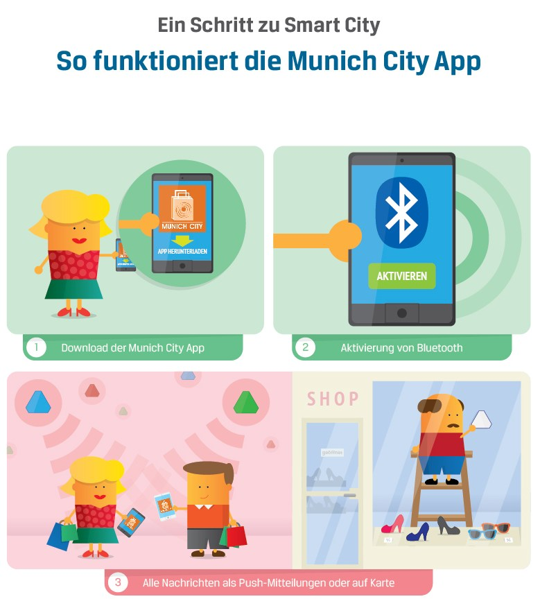 infografik comarch beacon munic city app