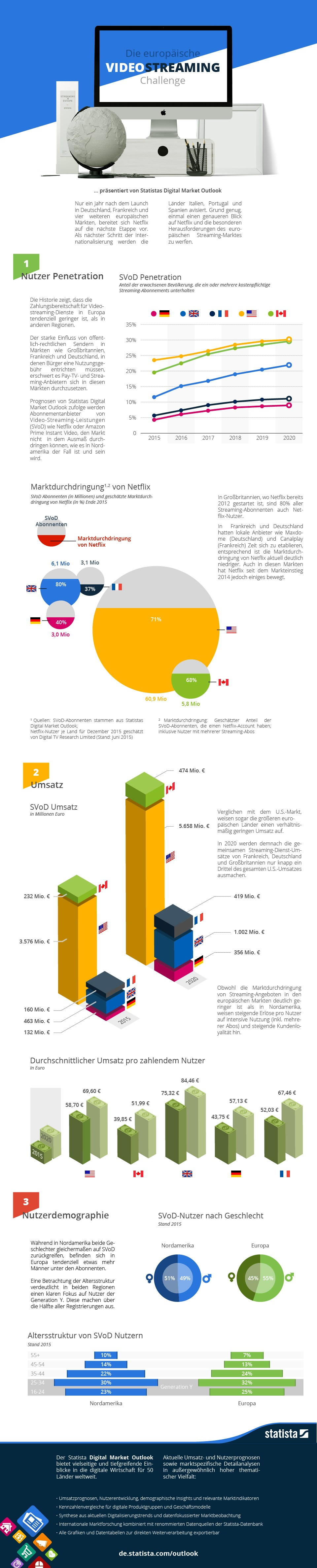 infografik statista video streaming