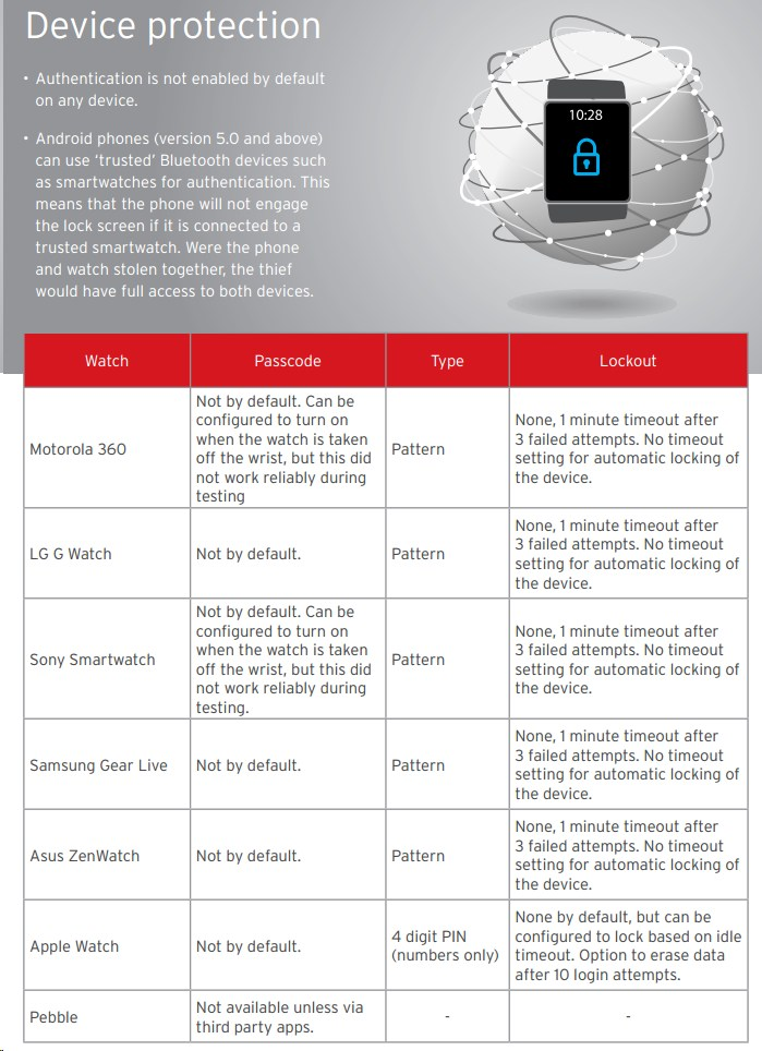 tabelle trend micro smart watch protection