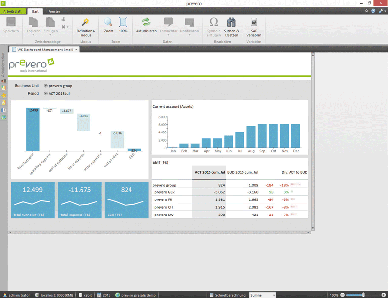 Dashboard des IT-gestützten Risikomanagement-Systems.