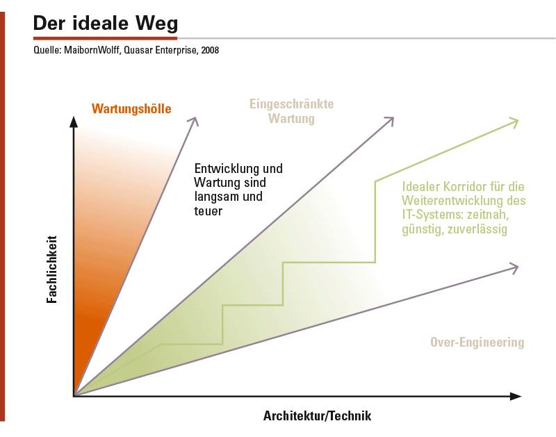 Abbildung 1: Zwischen Wartungshölle und Over-Engineering: der ideale Weg für die Weiterentwicklung des IT-Systems.