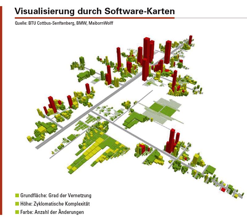 Abbildung 2: Die Software-Karte zeigt in einer Stadt-Metapher, wo bauliche Maßnahmen fällig sind.