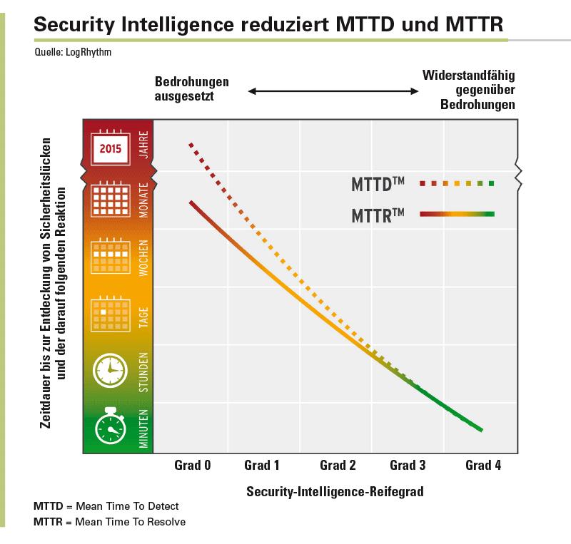 Durch eine Security-Intelligence-Plattform lässt sich die Zeit die für Entdeckung und Beseitigung von Sicherheitsbedrohungen deutlich verringern.