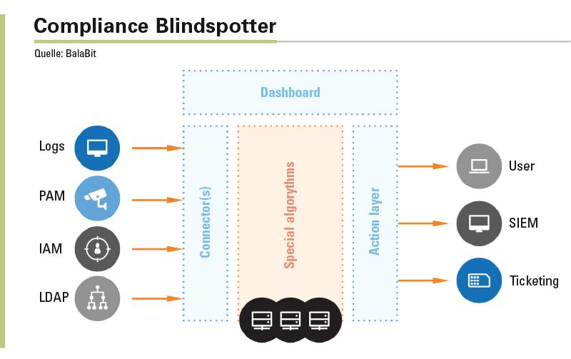Kontextbezogene Analyse- und Sicherheitstools (eCSI) wie Blindspotter werten Daten aus unterschiedlichen Quellen in Echtzeit aus und unterbinden unzulässige Aktionen.
