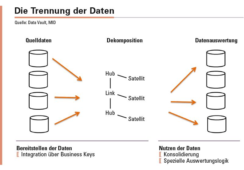 Die Dekomposition (Trennung) der Daten in Hub (Geschäftsobjekt), Link (Transaktion) und Satellit (Attribute) erfolgt nach klaren Mustern. Dadurch lassen sich die Aufbereitungsprozesse automatisieren und deutliche Geschwindigkeitsgewinne in der Entwicklung des DWH erzielen.