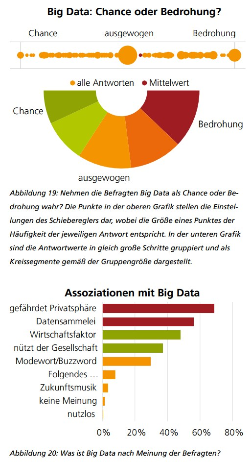 grafik sit fraunhofer big data chance bedrohung