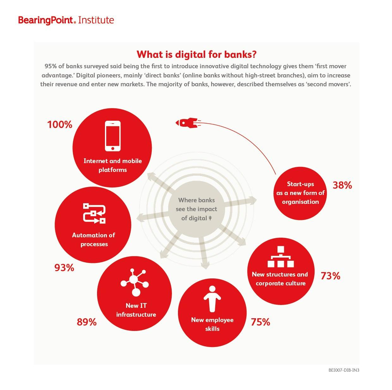 grafik BearingPoint_ Bedeutung der Digitalisierung